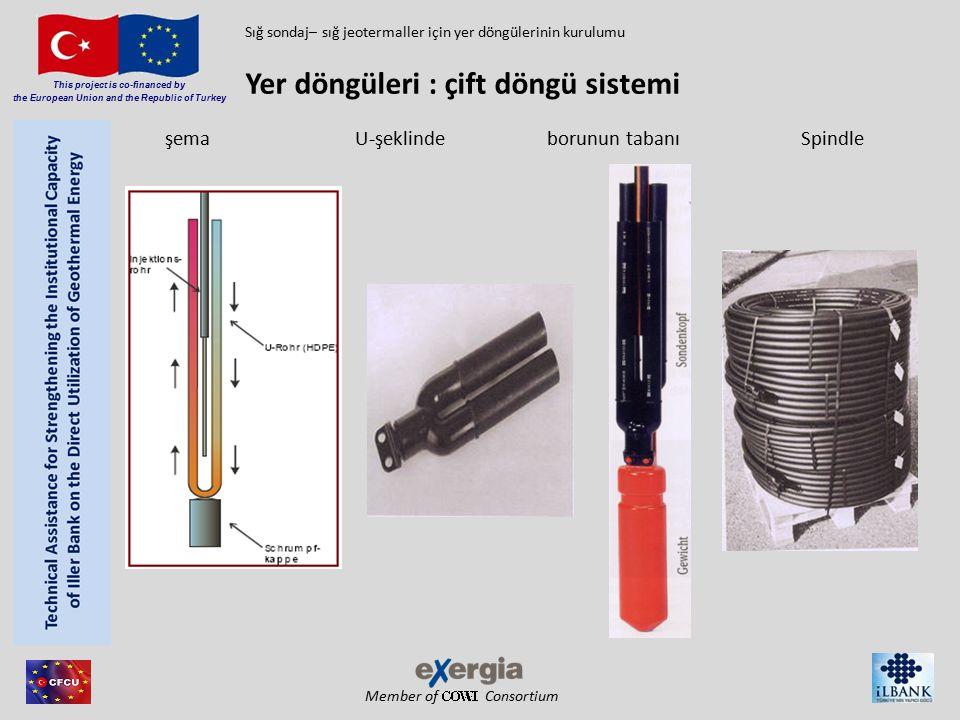 Member of Consortium This project is co-financed by the European Union and the Republic of Turkey Yer döngüleri: sığ derinlikler için ana konfigürasyonları (< 150 m / 500 ft) Sığ sondaj– sığ jeotermaller için yer döngülerinin kurulumu