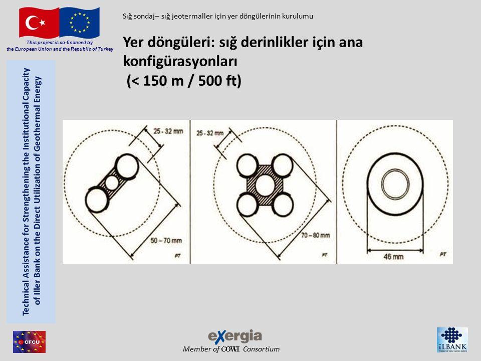 Member of Consortium This project is co-financed by the European Union and the Republic of Turkey kurulum sırasında döngüleri tutmak ve beslemek için makara Yer döngüleri: sondajdan sonra kurulum  harç tüpü ile çiftli-U yer döngüsünü tutma ve besleme makarası Sığ sondaj– sığ jeotermaller için yer döngülerinin kurulumu
