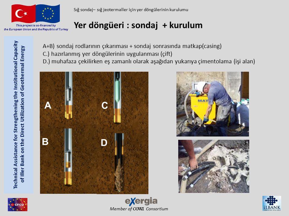 Member of Consortium This project is co-financed by the European Union and the Republic of Turkey Bentonit : düşük ısı iletkenliği, iyi sızdırmazlık (hidrolik blok anlamına gelir), soğuğa dayanıklı değil çimento: soğuğa dayanıklı, daha iyi termal iletkenlik, daha az hidrolik yoğunluk kuartz ince toz / -kum : yüksek ısı (+ hidrolik) iletkenlik Bu günlerde yaygın kullanım: Harç karışımı ismi ile yaklaşık (>) 2 W/mk (optimize edilmiş çimentolama) (aşağıdan yukarıya) çimentolama  yüklenici Sığ sondaj– sığ jeotermaller için yer döngülerinin kurulumu