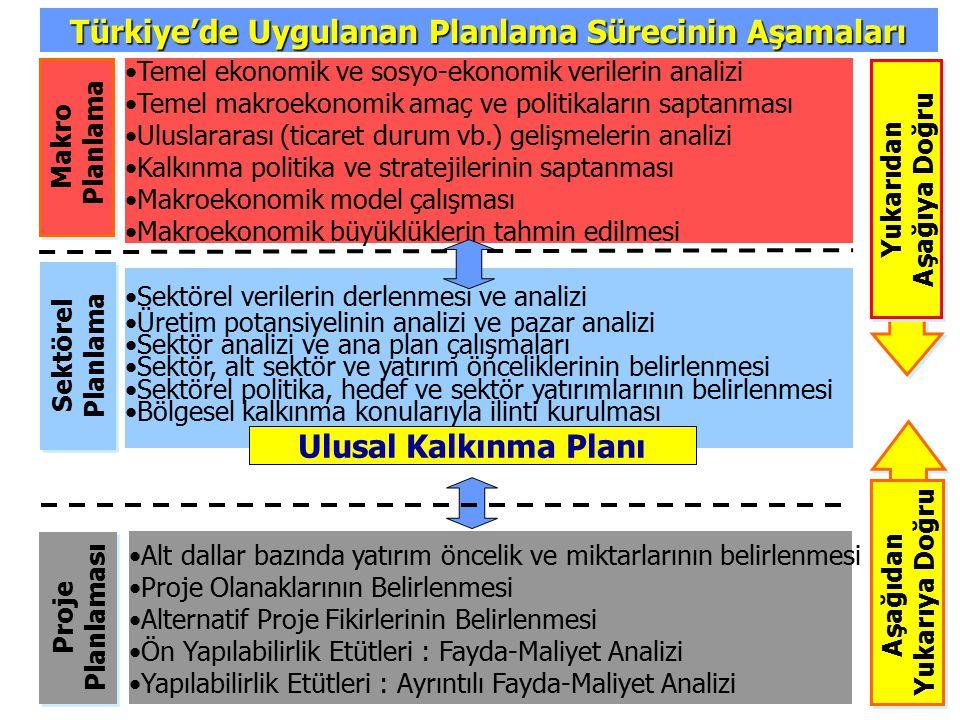 Türkiye'de Uygulanan Planlama Sürecinin Aşamaları Temel ekonomik ve sosyo-ekonomik verilerin analizi Temel makroekonomik amaç ve politikaların saptanm