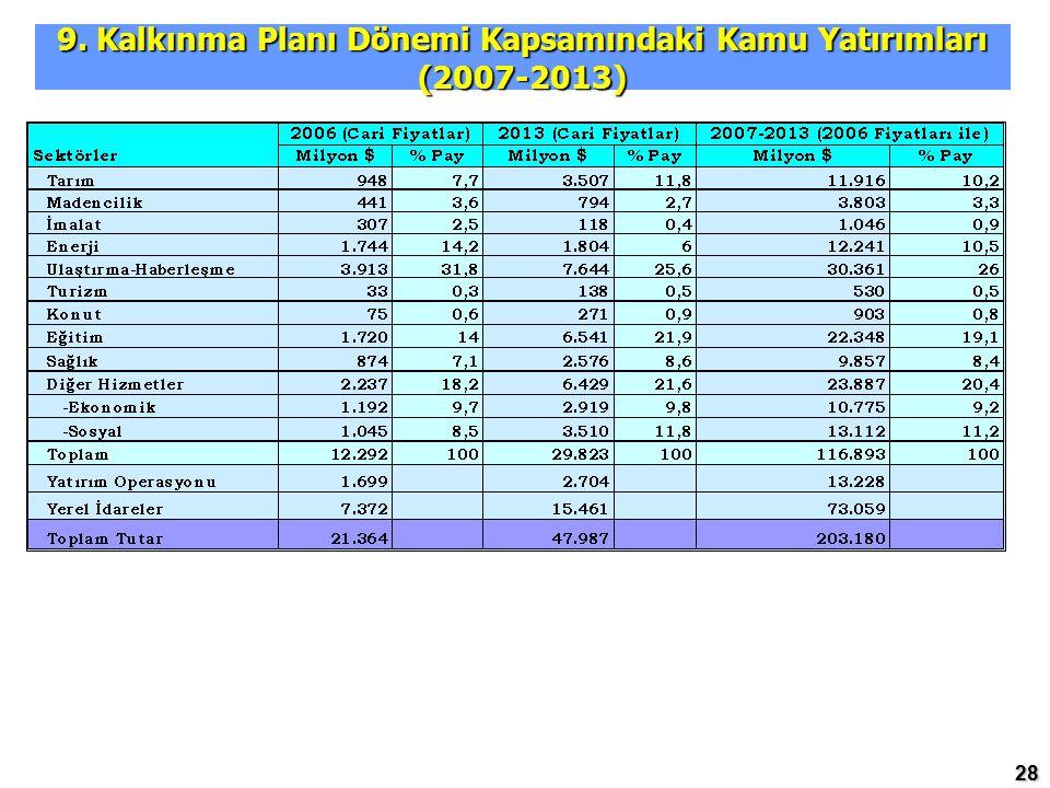 28 9. Kalkınma Planı Dönemi Kapsamındaki Kamu Yatırımları (2007-2013)