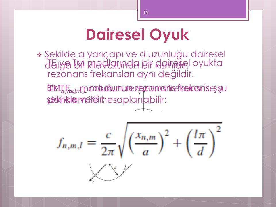Dairesel Oyuk  Şekilde a yarıçapı ve d uzunluğu dairesel dalga bir kılavuzunun bir kısmıdır.