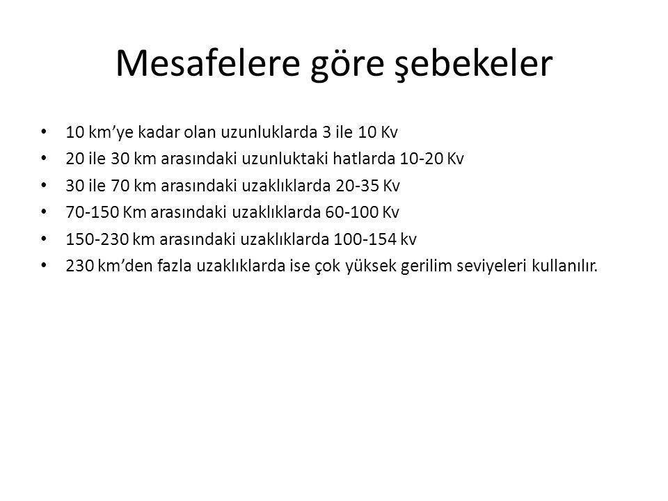 Mesafelere göre şebekeler 10 km'ye kadar olan uzunluklarda 3 ile 10 Kv 20 ile 30 km arasındaki uzunluktaki hatlarda 10-20 Kv 30 ile 70 km arasındaki u
