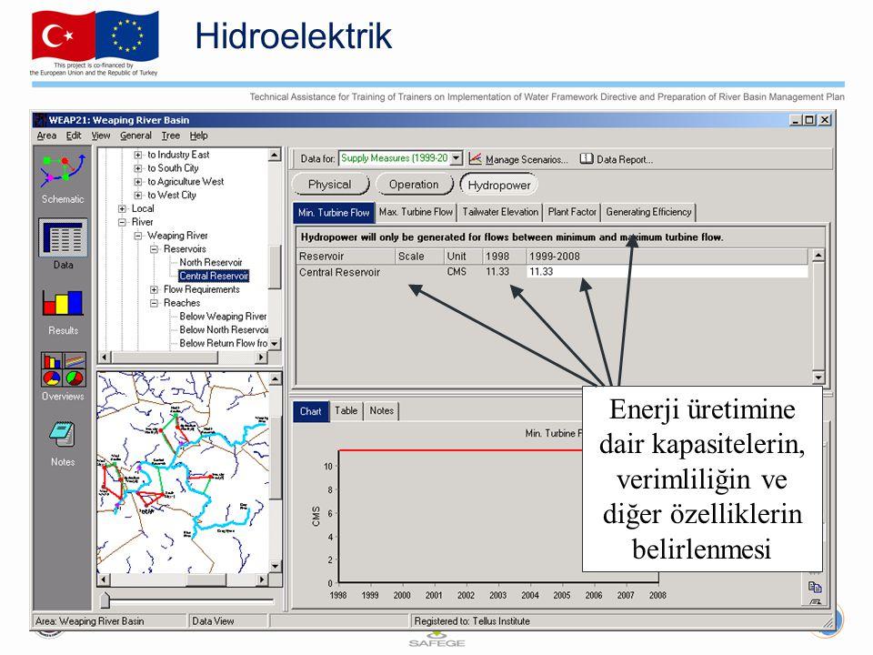 Hidroelektrik Enerji üretimine dair kapasitelerin, verimliliğin ve diğer özelliklerin belirlenmesi