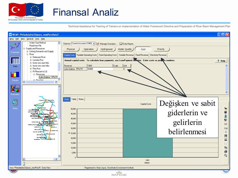 Finansal Analiz Değişken ve sabit giderlerin ve gelirlerin belirlenmesi