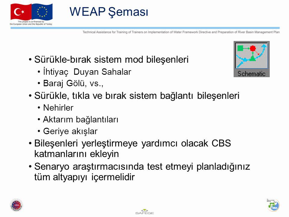 WEAP Şeması Sürükle-bırak sistem mod bileşenleri İhtiyaç Duyan Sahalar Baraj Gölü, vs., Sürükle, tıkla ve bırak sistem bağlantı bileşenleri Nehirler A
