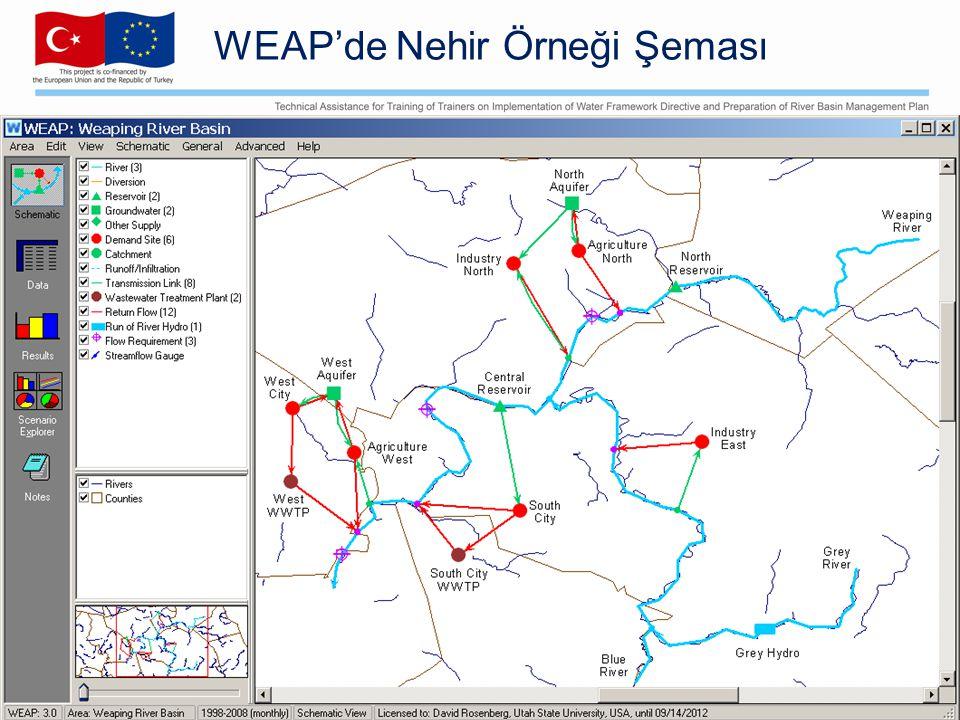 WEAP'de Nehir Örneği Şeması