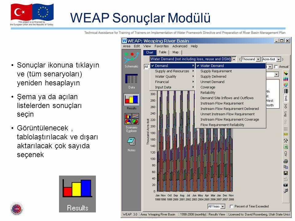 WEAP Sonuçlar Modülü Sonuçlar ikonuna tıklayın ve (tüm senaryoları) yeniden hesaplayın Şema ya da açılan listelerden sonuçları seçin Görüntülenecek, t
