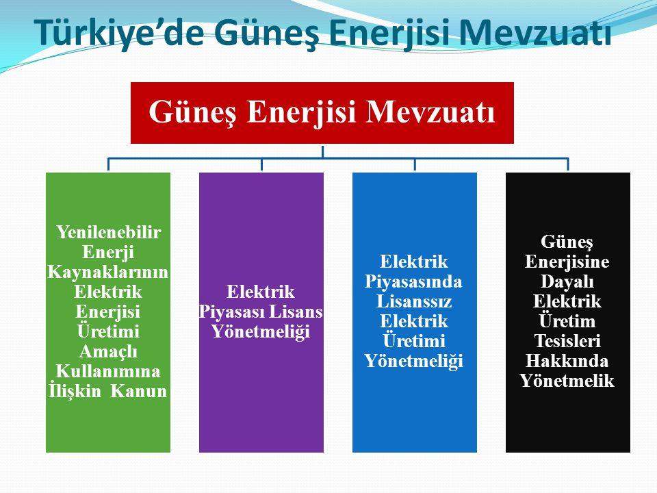 Türkiye'de Güneş Enerjisi Mevzuatı Güneş Enerjisi Mevzuatı Yenilenebilir Enerji Kaynaklarının Elektrik Enerjisi Üretimi Amaçlı Kullanımına İlişkin Kan