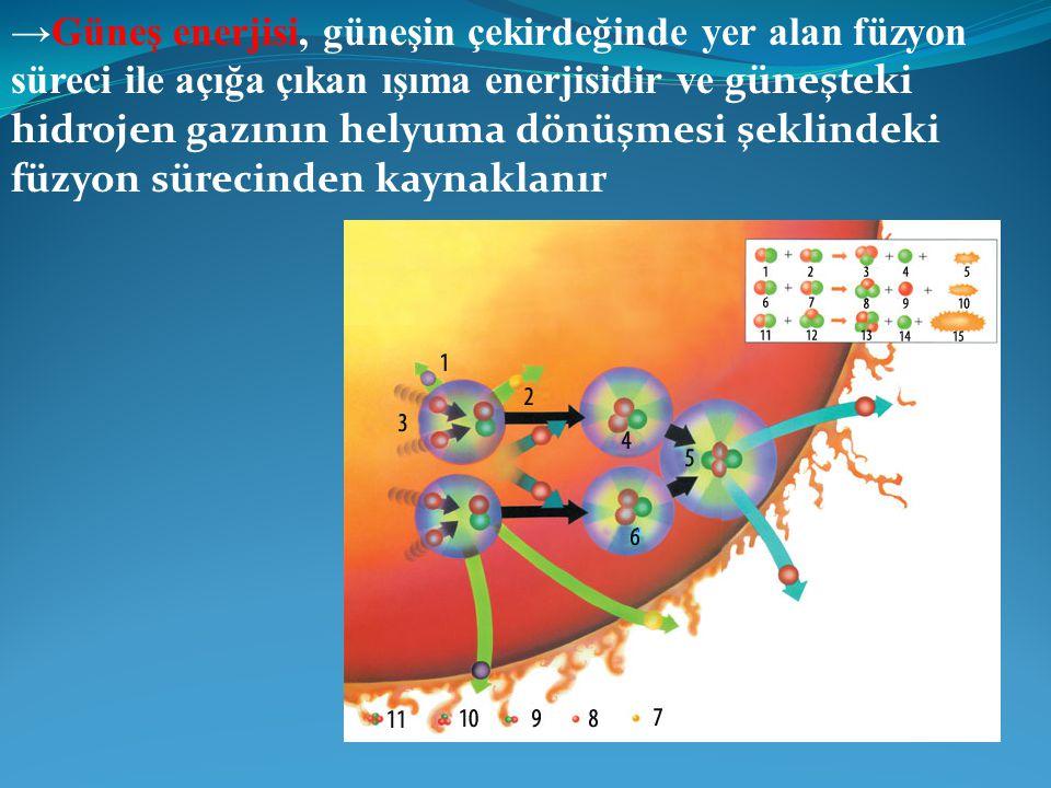 →Güneş enerjisi, güneşin çekirdeğinde yer alan füzyon süreci ile açığa çıkan ışıma enerjisidir ve güneşteki hidrojen gazının helyuma dönüşmesi şeklind