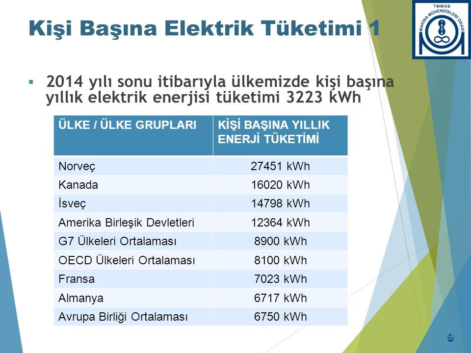 Kişi Başına Elektrik Tüketimi 1  2014 yılı sonu itibarıyla ülkemizde kişi başına yıllık elektrik enerjisi tüketimi 3223 kWh ÜLKE / ÜLKE GRUPLARIKİŞİ