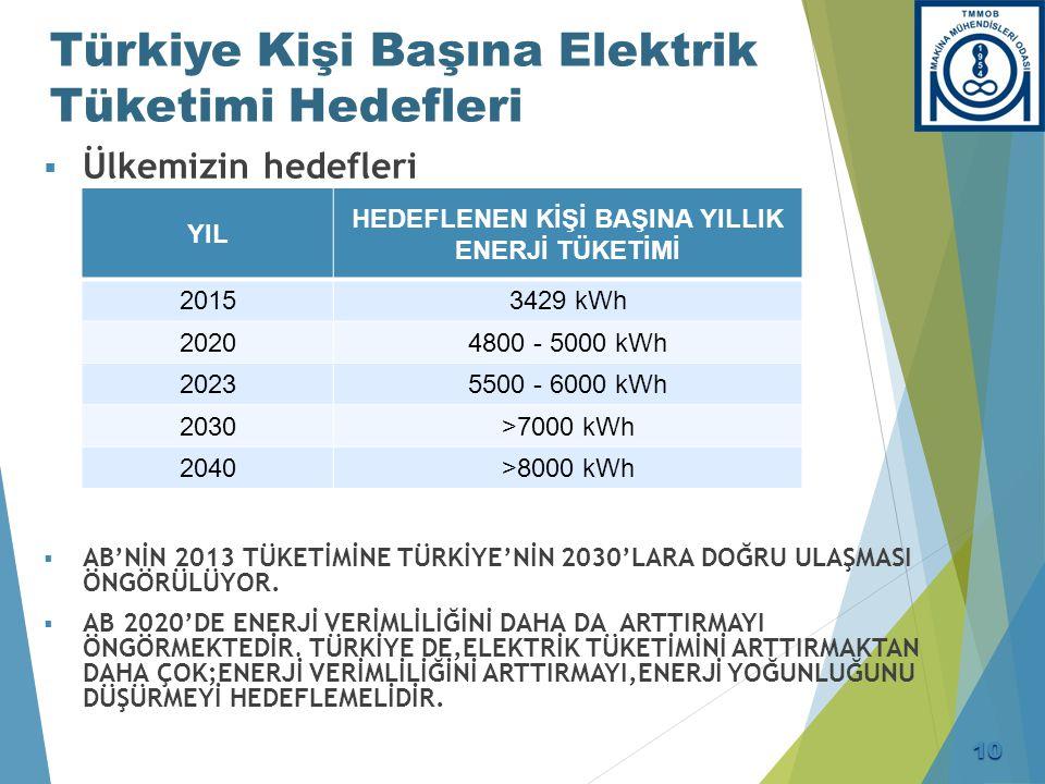 Türkiye Kişi Başına Elektrik Tüketimi Hedefleri  Ülkemizin hedefleri  AB'NİN 2013 TÜKETİMİNE TÜRKİYE'NİN 2030'LARA DOĞRU ULAŞMASI ÖNGÖRÜLÜYOR.  AB