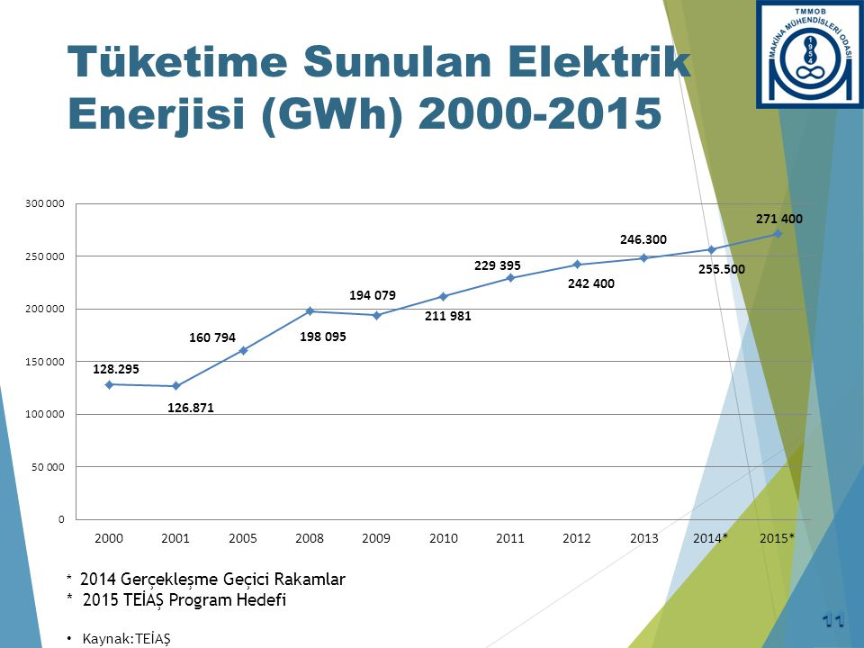 Tüketime Sunulan Elektrik Enerjisi (GWh) 2000-2015 * 2014 Gerçekleşme Geçici Rakamlar * 2015 TEİAŞ Program Hedefi Kaynak:TEİAŞ 11