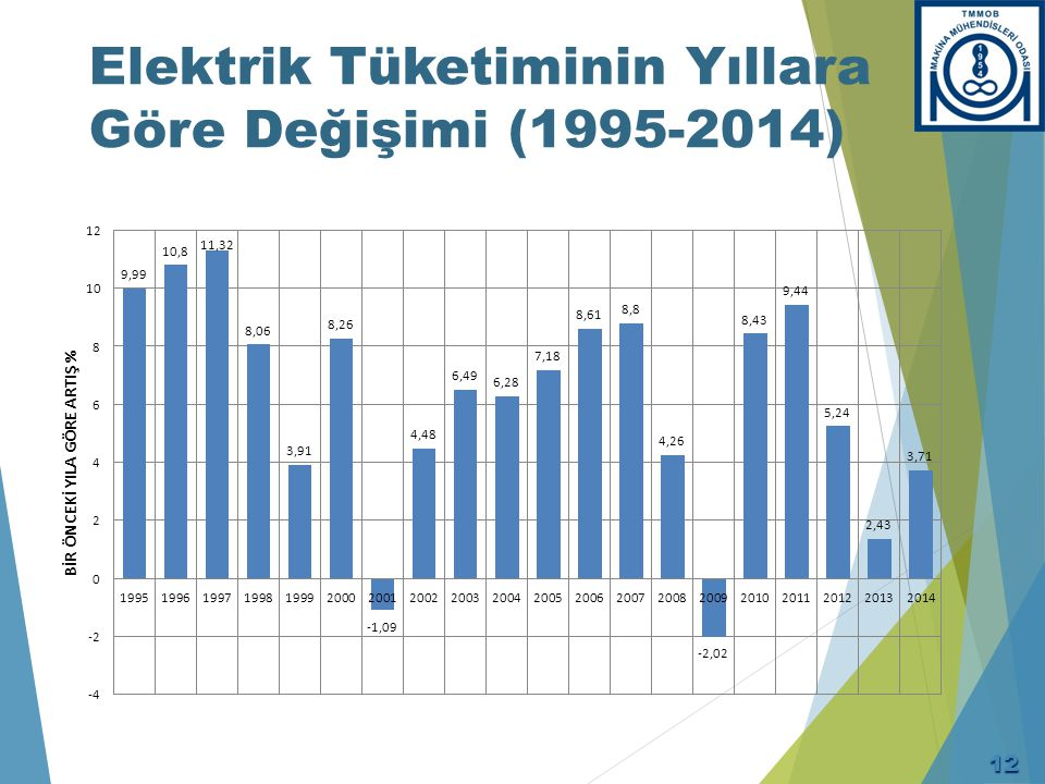 Elektrik Tüketiminin Yıllara Göre Değişimi (1995-2014) 12