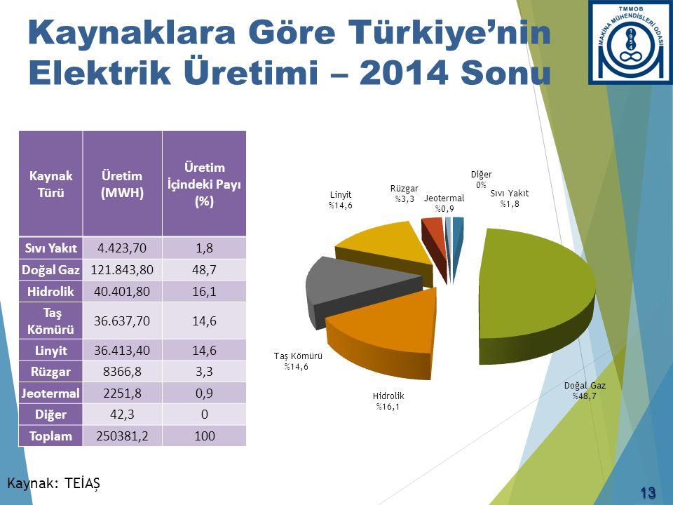 Kaynak: TEİAŞ Kaynaklara Göre Türkiye'nin Elektrik Üretimi – 2014 Sonu Kaynak Türü Üretim (MWH) Üretim İçindeki Payı (%) Sıvı Yakıt4.423,701,8 Doğal G