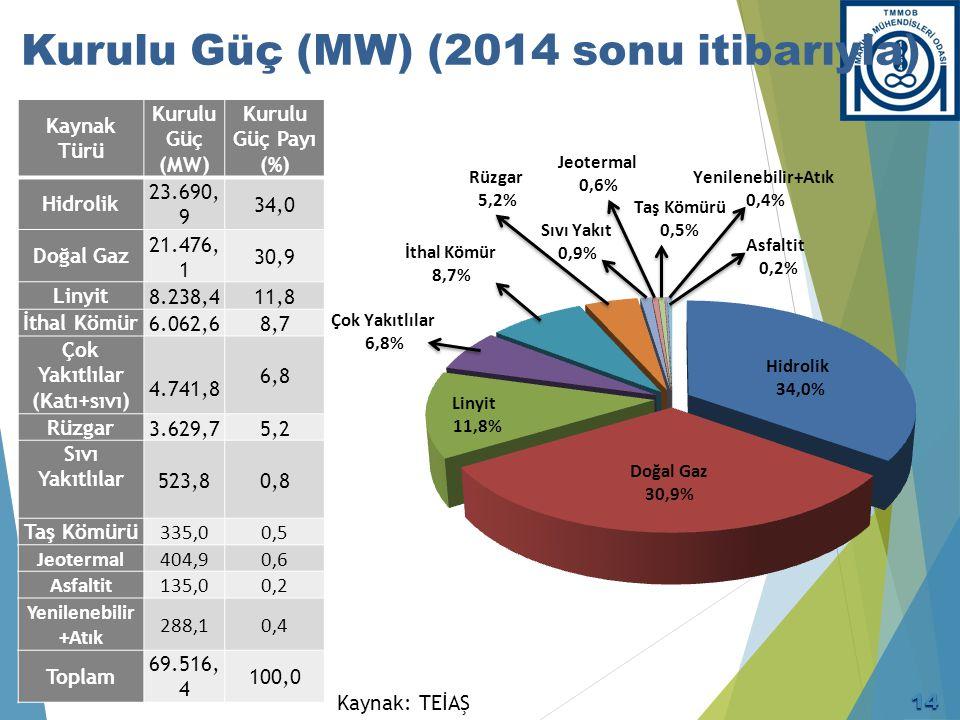 Kurulu Güç (MW) (2014 sonu itibarıyla) Kaynak Türü Kurulu Güç (MW) Kurulu Güç Payı (%) Hidrolik 23.690, 9 34,0 Doğal Gaz 21.476, 1 30,9 Linyit8.238,41