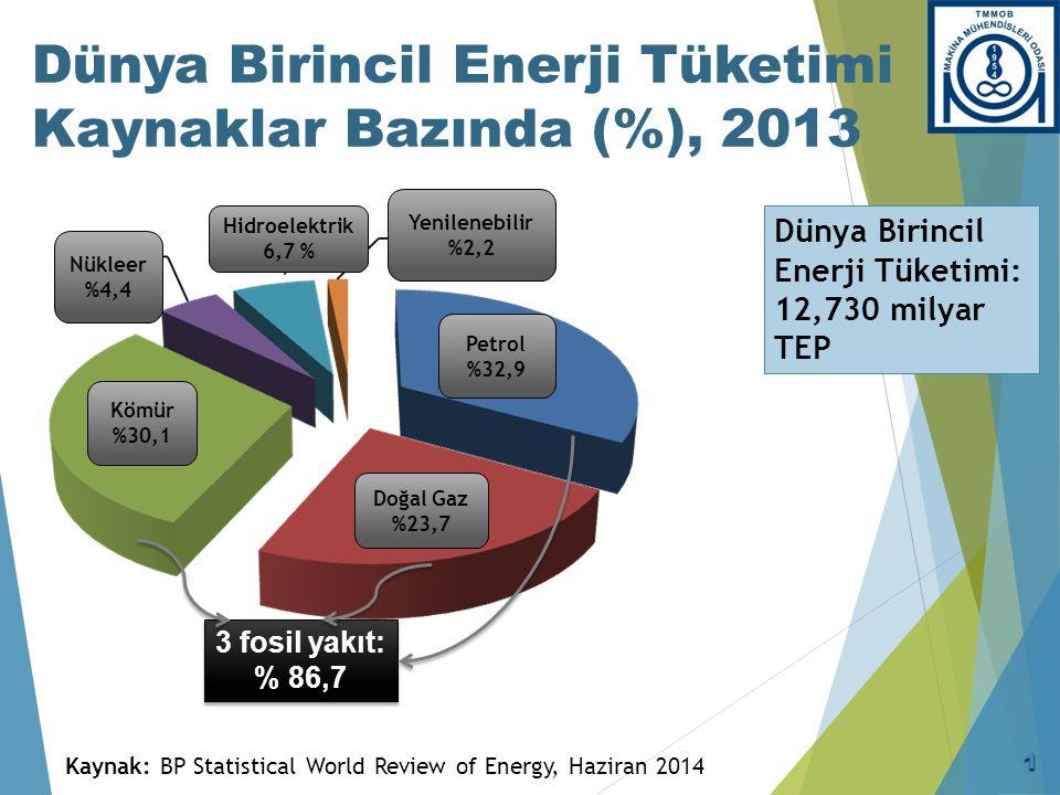 Dünya Birincil Enerji Tüketimi Kaynaklar Bazında (%), 2013 3 fosil yakıt: % 86,7 3 fosil yakıt: % 86,7 Dünya Birincil Enerji Tüketimi: 12,730 milyar T