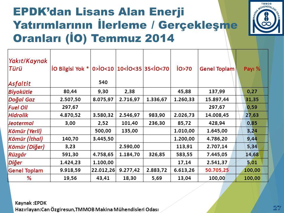 EPDK'dan Lisans Alan Enerji Yatırımlarının İlerleme / Gerçekleşme Oranları (İO) Temmuz 2014 Yakıt/Kaynak Türü Asfaltit İO Bilgisi Yok *0>İO<10 540 10<