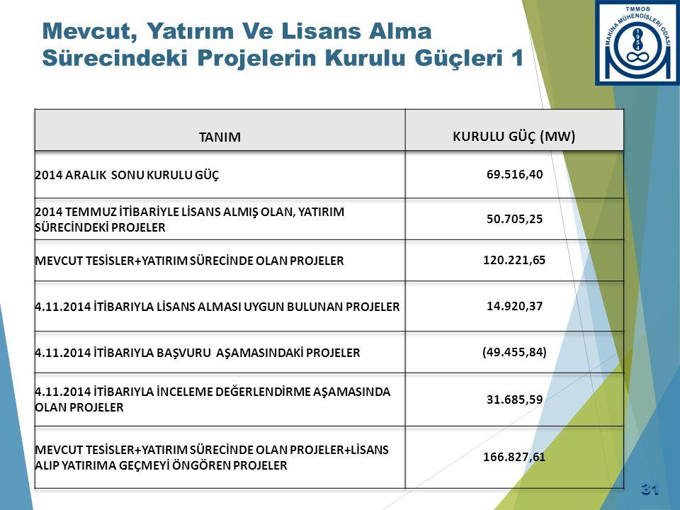Mevcut, Yatırım Ve Lisans Alma Sürecindeki Projelerin Kurulu Güçleri 1 31
