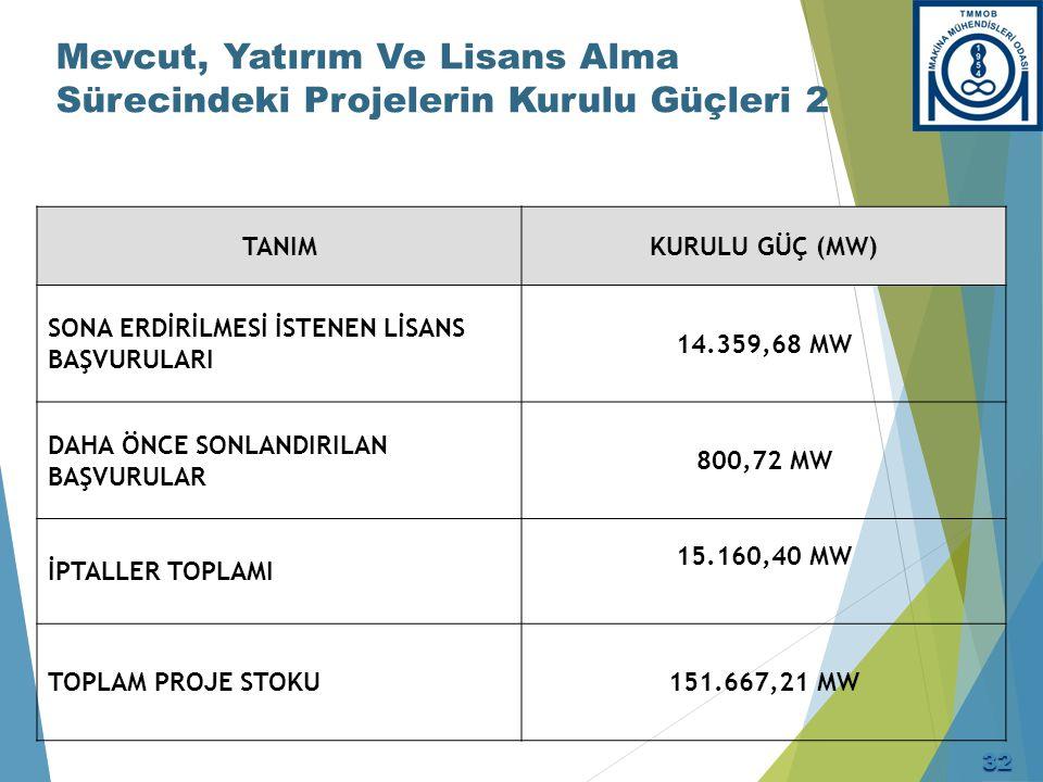 Mevcut, Yatırım Ve Lisans Alma Sürecindeki Projelerin Kurulu Güçleri 2 TANIM KURULU GÜÇ (MW) SONA ERDİRİLMESİ İSTENEN LİSANS BAŞVURULARI 14.359,68 MW