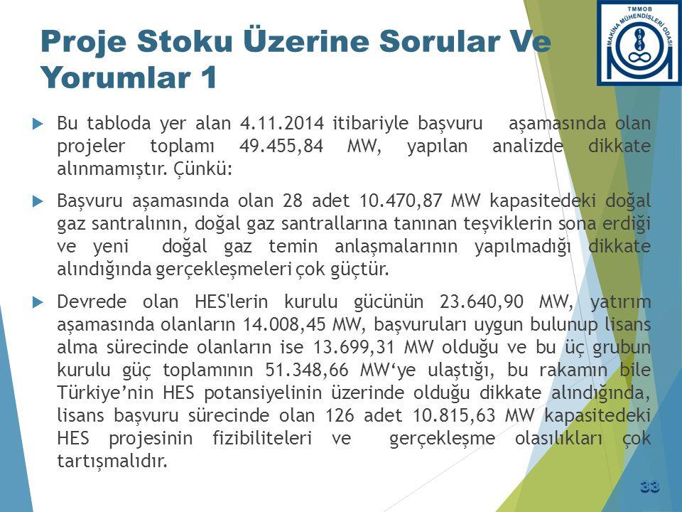 Proje Stoku Üzerine Sorular Ve Yorumlar 1  Bu tabloda yer alan 4.11.2014 itibariyle başvuru aşamasında olan projeler toplamı 49.455,84 MW, yapılan an