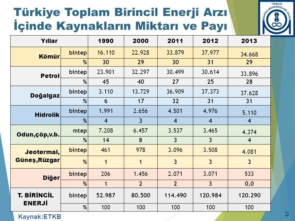 Türkiye Toplam Birincil Enerji Arzı İçinde Kaynakların Miktarı ve Payı Yıllar19902000201120122013 Kömür bintep16.11022.92833.87937.977 34.668 %3029303