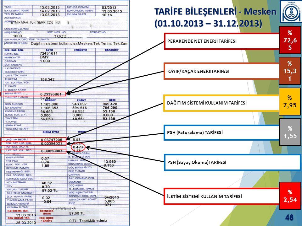 TARİFE BİLEŞENLERİ - Mesken (01.10.2013 – 31.12.2013) PERAKENDE NET ENERJİ TARİFESİ KAYIP/KAÇAK ENERJİTARİFESİ DAĞITIM SİSTEMİ KULLANIM TARİFESİ PSH (
