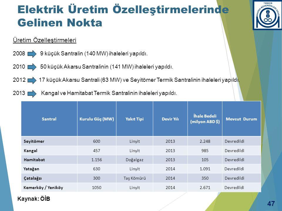 Üretim Özelleştirmeleri 2008 9 küçük Santralin (140 MW) ihaleleri yapıldı. 2010 50 küçük Akarsu Santralinin (141 MW) ihaleleri yapıldı. 2012 17 küçük