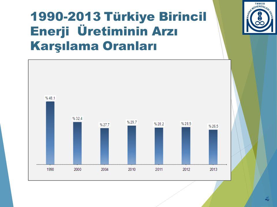 1990-2013 Türkiye Birincil Enerji Üretiminin Arzı Karşılama Oranları 4