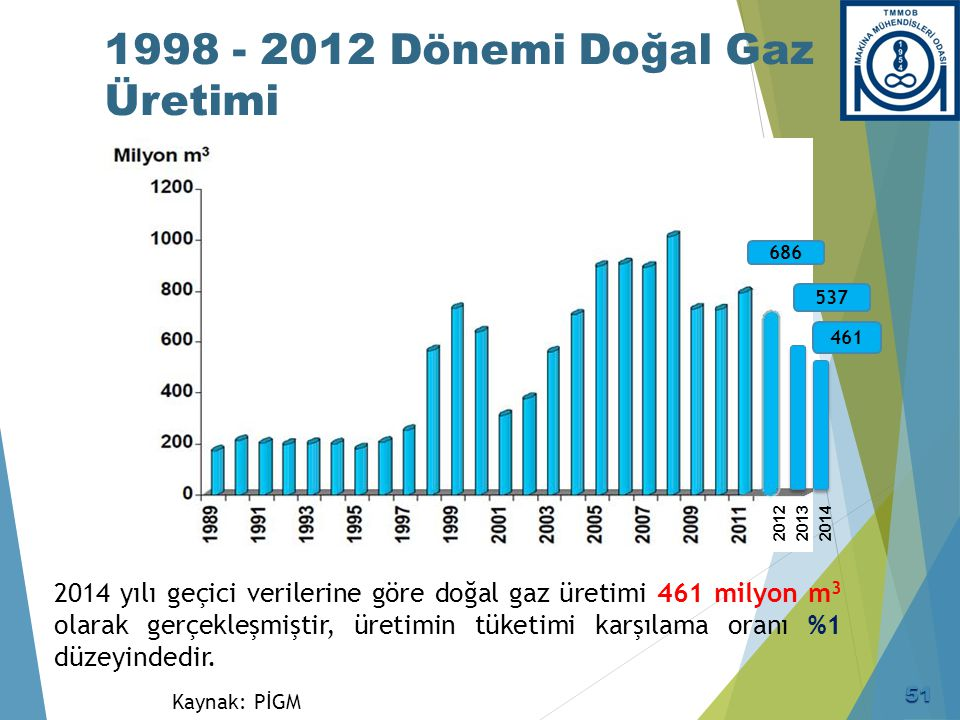 1998 - 2012 Dönemi Doğal Gaz Üretimi Kaynak: PİGM 2014 yılı geçici verilerine göre doğal gaz üretimi 461 milyon m 3 olarak gerçekleşmiştir, üretimin t