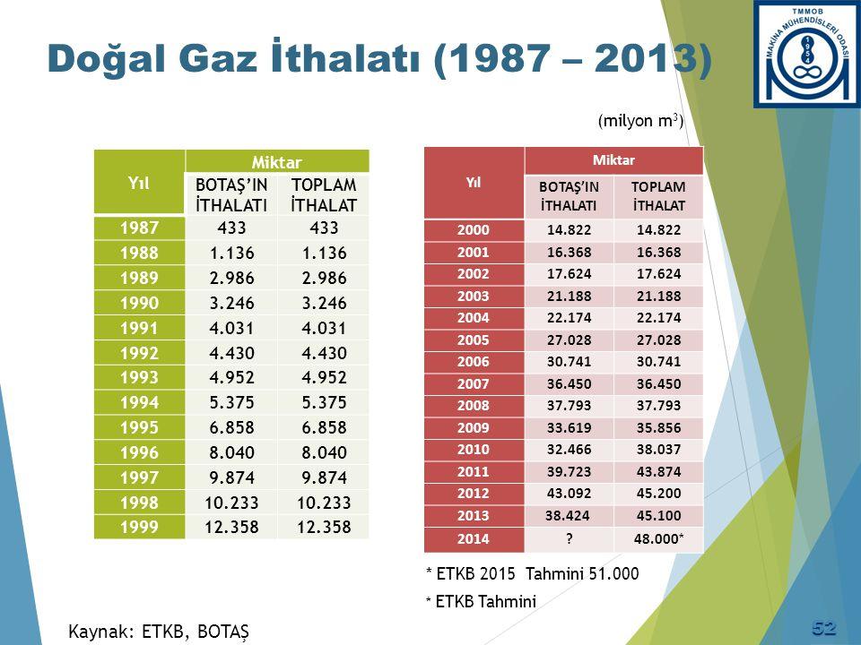 Doğal Gaz İthalatı (1987 – 2013) Kaynak: ETKB, BOTAŞ Yıl Miktar BOTAŞ'IN İTHALATI TOPLAM İTHALAT 1987433 19881.136 19892.986 19903.246 19914.031 19924