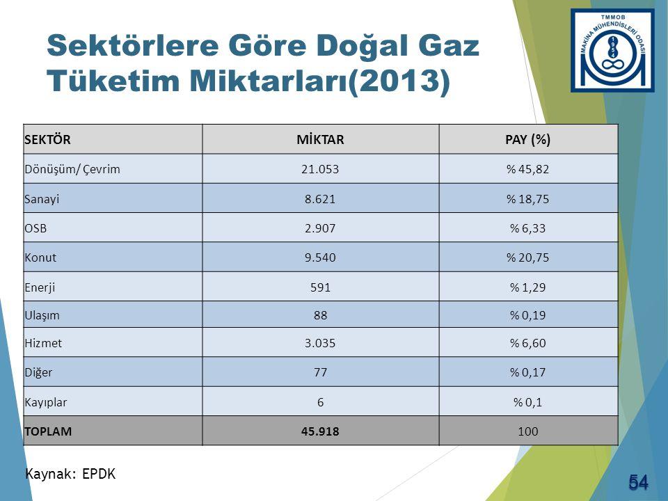 Sektörlere Göre Doğal Gaz Tüketim Miktarları(2013) SEKTÖRMİKTARPAY (%) Dönüşüm/ Çevrim21.053% 45,82 Sanayi8.621% 18,75 OSB2.907% 6,33 Konut9.540% 20,7