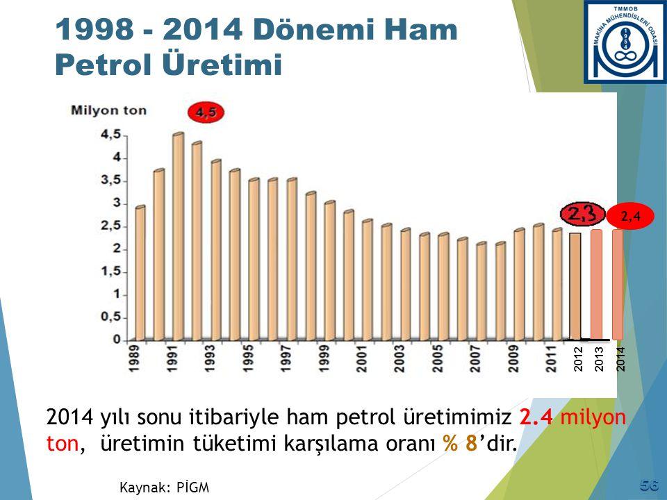 1998 - 2014 Dönemi Ham Petrol Üretimi Kaynak: PİGM 2014 yılı sonu itibariyle ham petrol üretimimiz 2.4 milyon ton, üretimin tüketimi karşılama oranı %