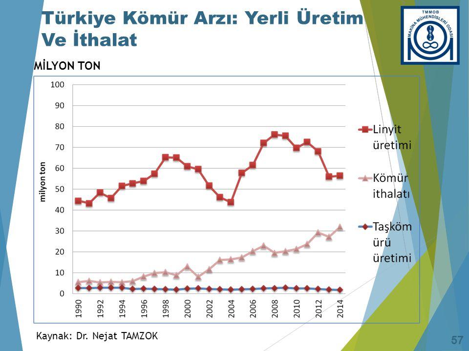 Türkiye Kömür Arzı: Yerli Üretim Ve İthalat 57 MİLYON TON Kaynak: Dr. Nejat TAMZOK 57