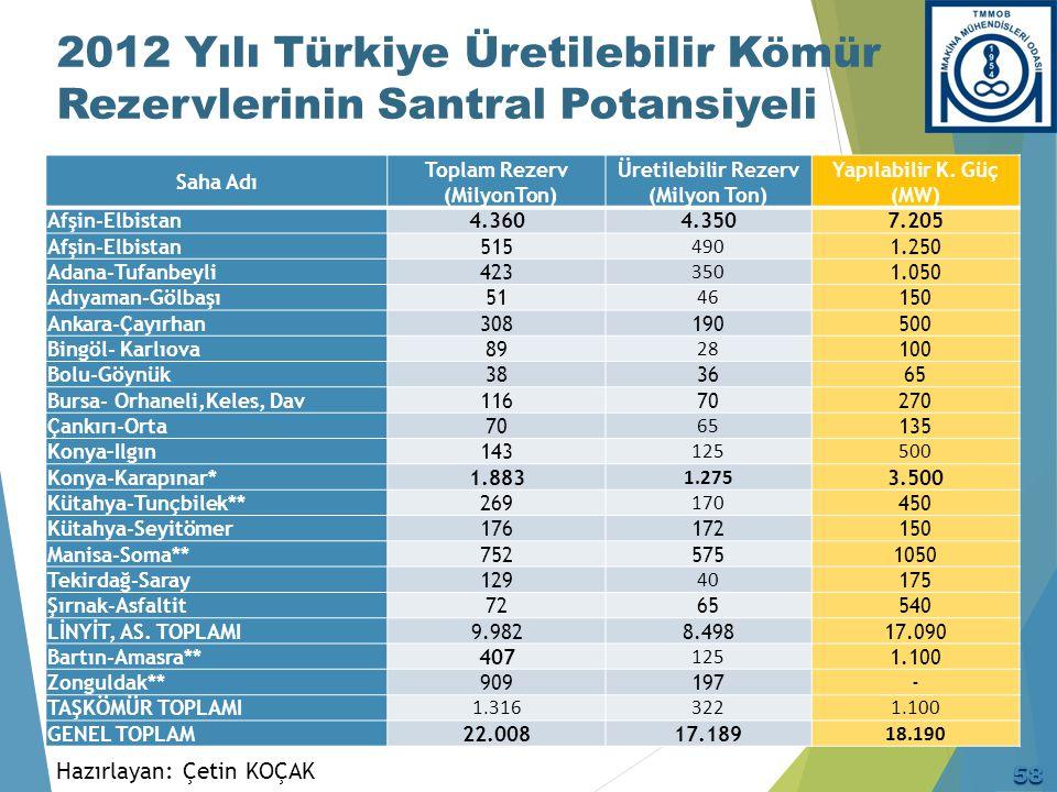2012 Yılı Türkiye Üretilebilir Kömür Rezervlerinin Santral Potansiyeli Hazırlayan: Çetin KOÇAK Saha Adı Toplam Rezerv (MilyonTon) Üretilebilir Rezerv
