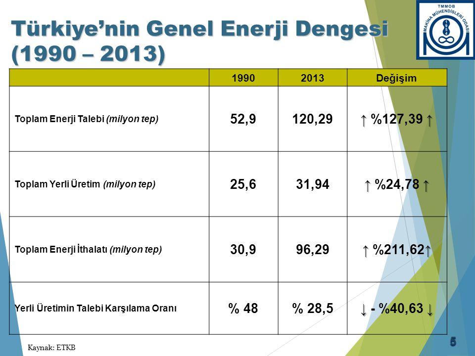 Türkiye'nin Genel Enerji Dengesi (1990 – 2013) 19902013Değişim Toplam Enerji Talebi (milyon tep) 52,9120,29 ↑ ↑ ↑ %127,39 ↑ Toplam Yerli Üretim (milyo