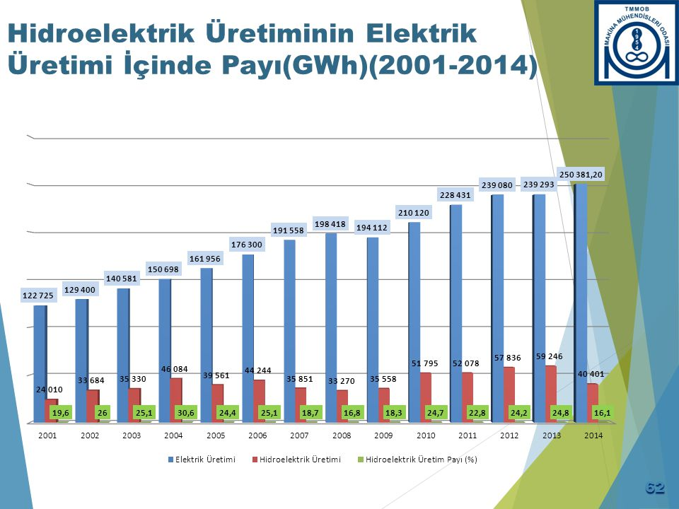 Hidroelektrik Üretiminin Elektrik Üretimi İçinde Payı(GWh)(2001-2014) 62