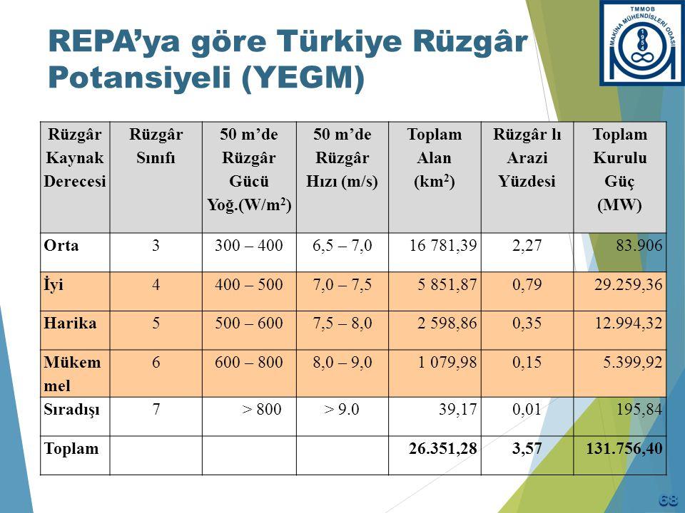 REPA'ya göre Türkiye Rüzgâr Potansiyeli (YEGM) Rüzgâr Kaynak Derecesi Rüzgâr Sınıfı 50 m'de Rüzgâr Gücü Yoğ.(W/m 2 ) 50 m'de Rüzgâr Hızı (m/s) Toplam