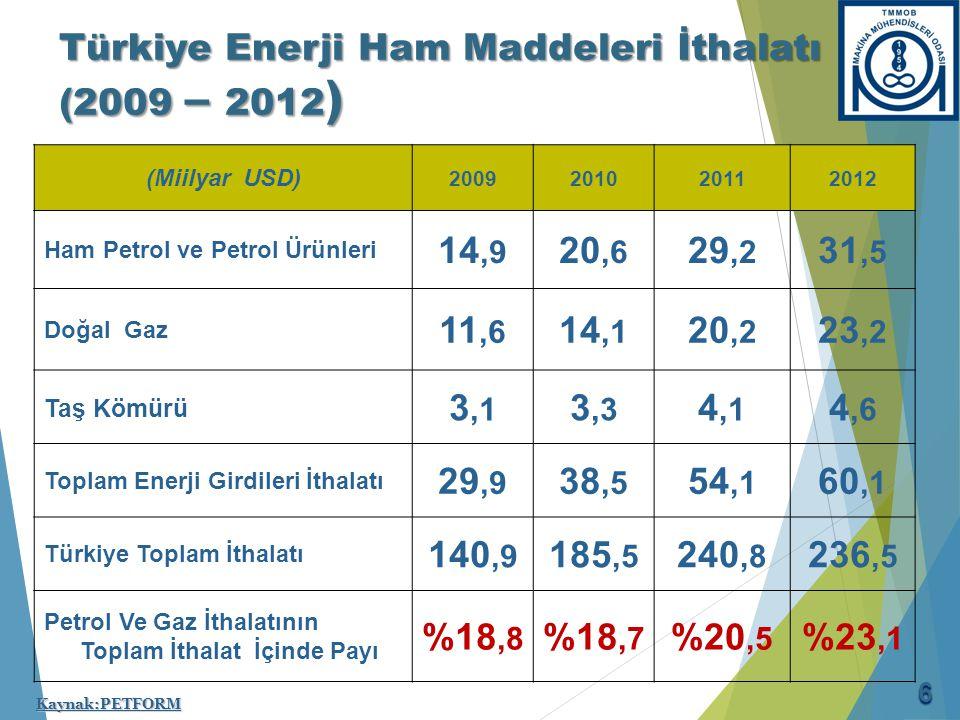 Türkiye Enerji Ham Maddeleri İthalatı (2009 – 2012 ) (Miilyar USD) 2009201020112012 Ham Petrol ve Petrol Ürünleri 14,9 20,6 29,2 31,5 Doğal Gaz 11,6 1