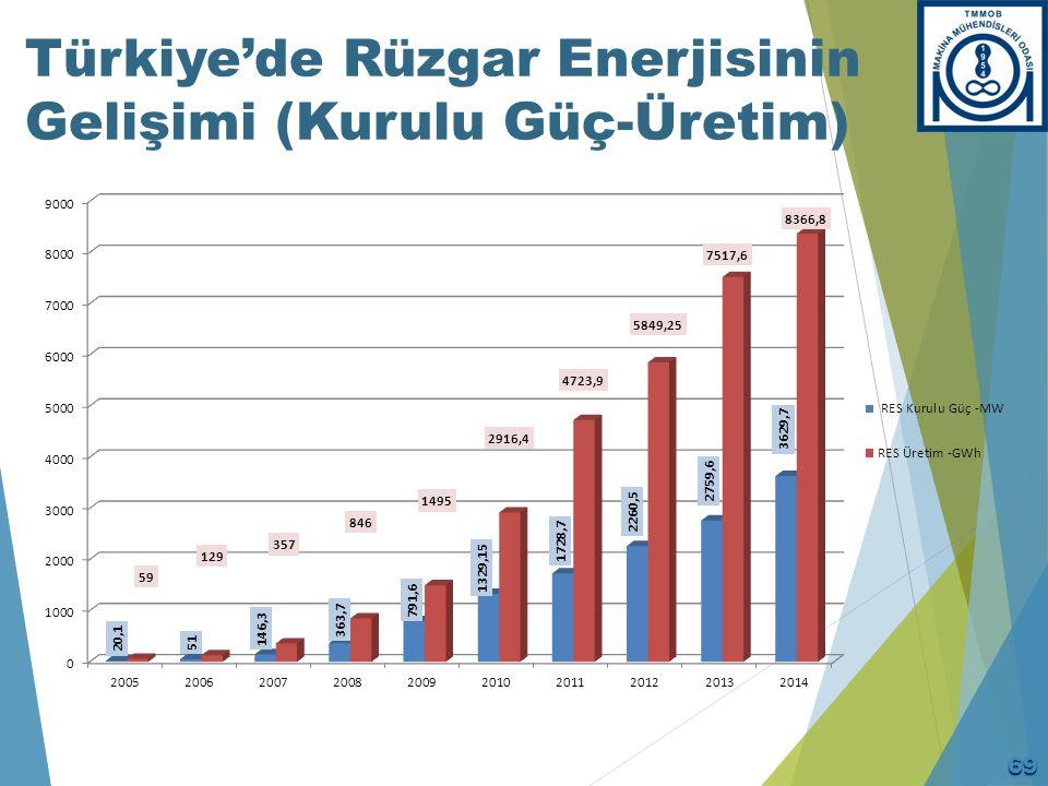 Türkiye'de Rüzgar Enerjisinin Gelişimi (Kurulu Güç-Üretim) 69