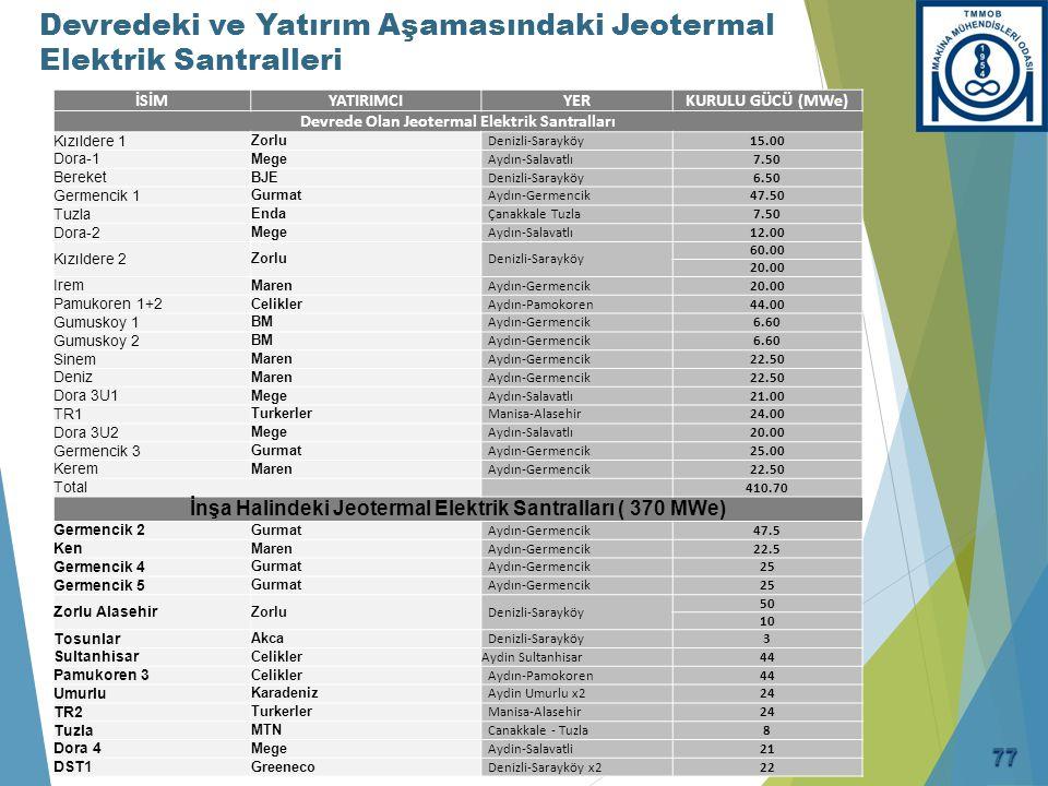 İSİMYATIRIMCIYERKURULU GÜCÜ (MWe) Devrede Olan Jeotermal Elektrik Santralları Kızıldere 1 Zorlu Denizli-Sarayköy15.00 Dora-1 Mege Aydın-Salavatlı7.50