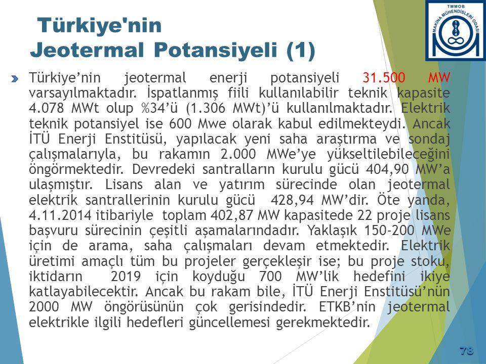 Türkiye'nin Jeotermal Potansiyeli (1) Türkiye'nin jeotermal enerji potansiyeli 31.500 MW varsayılmaktadır. İspatlanmış fiili kullanılabilir teknik kap