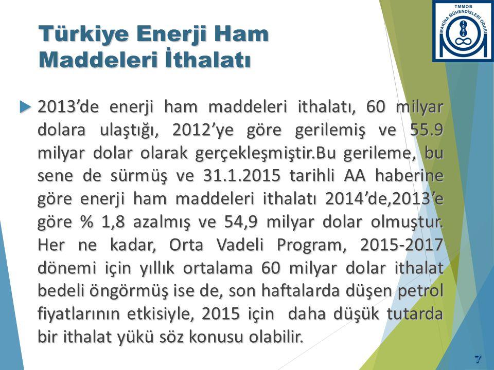 Türkiye Enerji Ham Maddeleri İthalatı  2013'de enerji ham maddeleri ithalatı, 60 milyar dolara ulaştığı, 2012'ye göre gerilemiş ve 55.9 milyar dolar