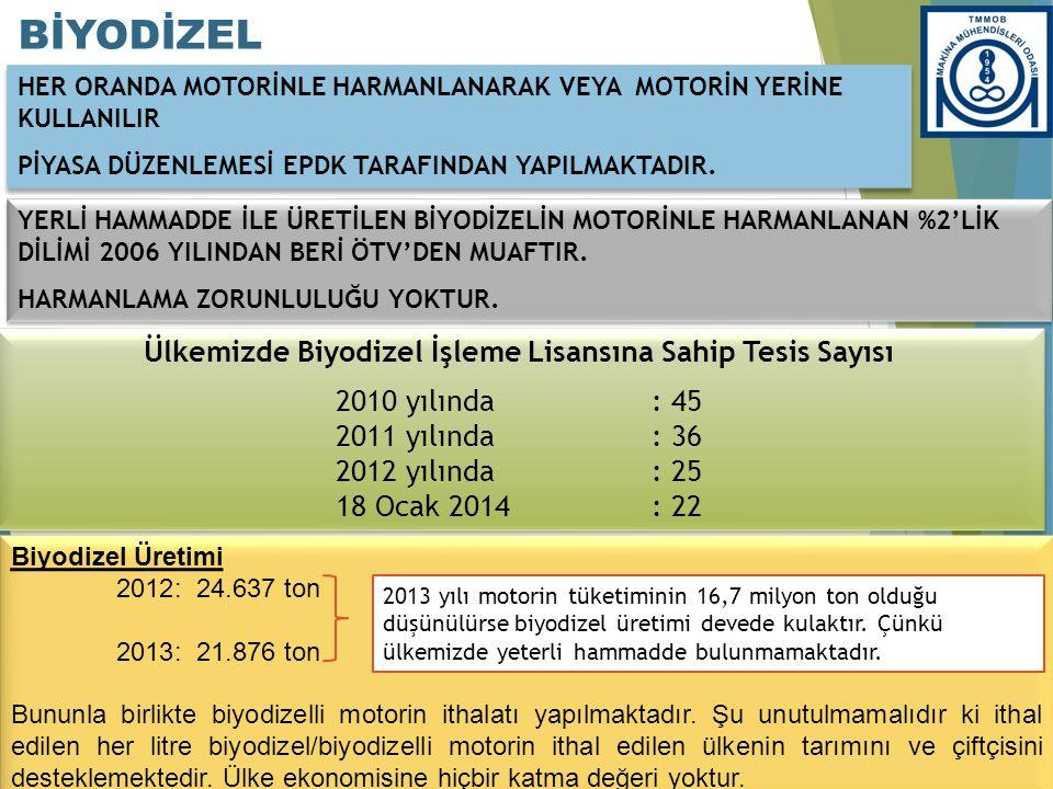 Ülkemizde Biyodizel İşleme Lisansına Sahip Tesis Sayısı 2010 yılında : 45 2011 yılında : 36 2012 yılında : 25 18 Ocak 2014 : 22 Ülkemizde Biyodizel İş