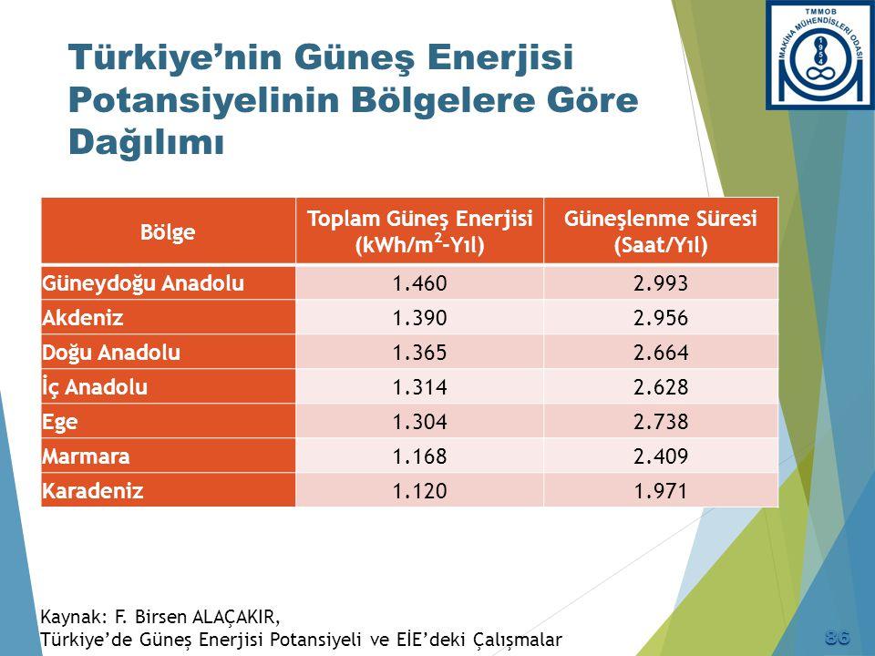 Türkiye'nin Güneş Enerjisi Potansiyelinin Bölgelere Göre Dağılımı Kaynak: F. Birsen ALAÇAKIR, Türkiye'de Güneş Enerjisi Potansiyeli ve EİE'deki Çalışm