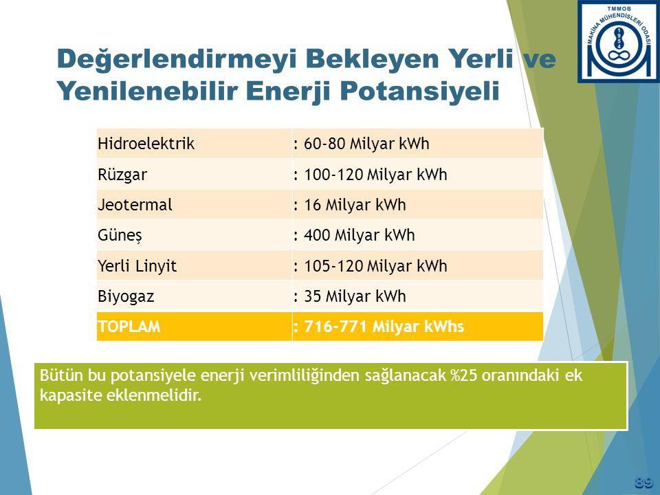 Değerlendirmeyi Bekleyen Yerli ve Yenilenebilir Enerji Potansiyeli Bütün bu potansiyele enerji verimliliğinden sağlanacak %25 oranındaki ek kapasite e