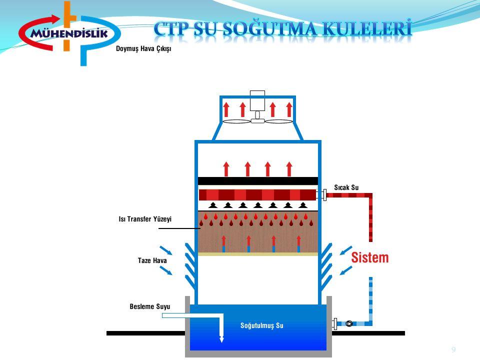 50 SERPANTİN Kapalı devre su soğutma kulelerinde kullanılır.