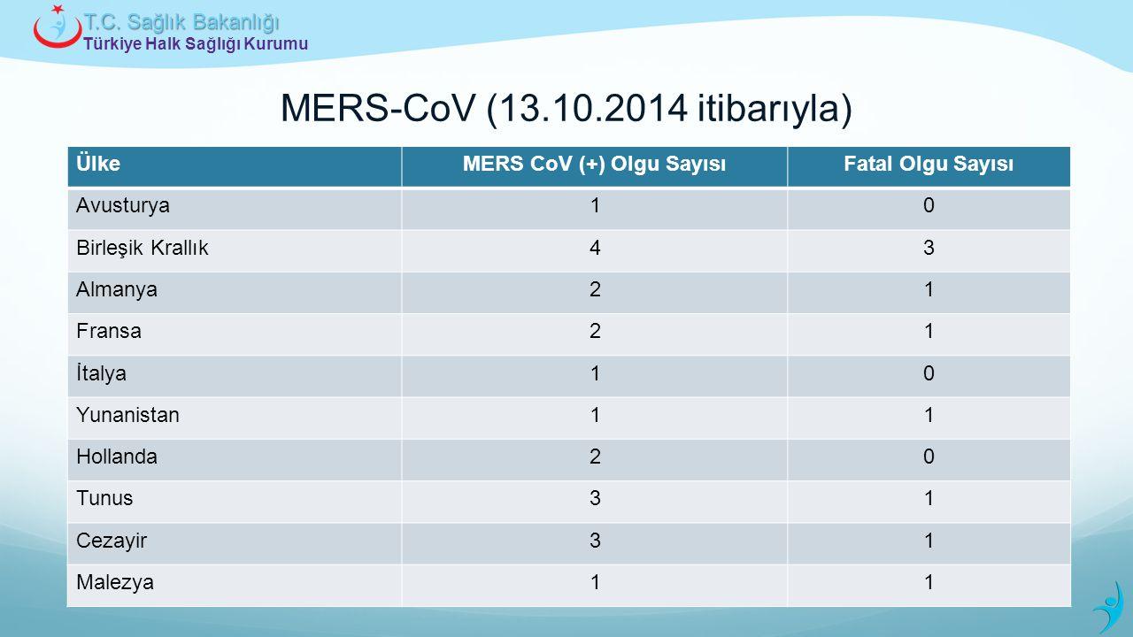 Türkiye Halk Sağlığı Kurumu T.C. Sağlık Bakanlığı ÜlkeMERS CoV (+) Olgu SayısıFatal Olgu Sayısı Avusturya10 Birleşik Krallık43 Almanya21 Fransa21 İtal