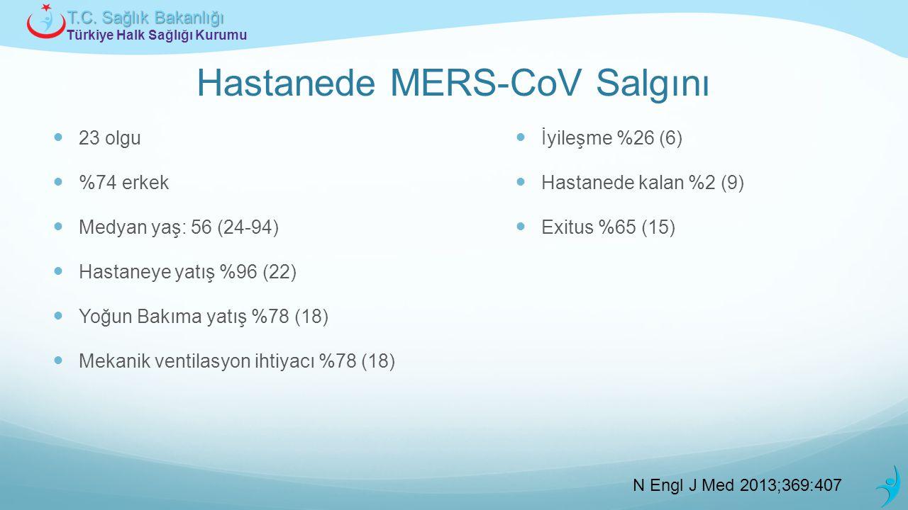 Türkiye Halk Sağlığı Kurumu T.C. Sağlık Bakanlığı Hastanede MERS-CoV Salgını 23 olgu %74 erkek Medyan yaş: 56 (24-94) Hastaneye yatış %96 (22) Yoğun B
