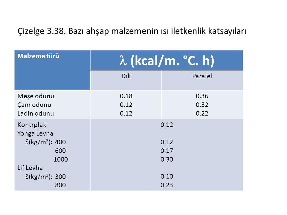 Çizelge 3.38. Bazı ahşap malzemenin ısı iletkenlik katsayıları Malzeme türü (kcal/m. °C. h) DikParalel Meşe odunu Çam odunu Ladin odunu 0.18 0.12 0.36